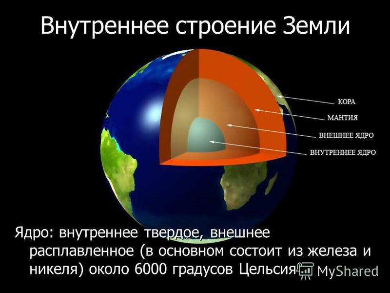 Внутреннее строение Земли Ядро: внутреннее твердое, внешнее расплавленное (в основном состоит из железа и никеля) около 6000 градусов Цельсия
