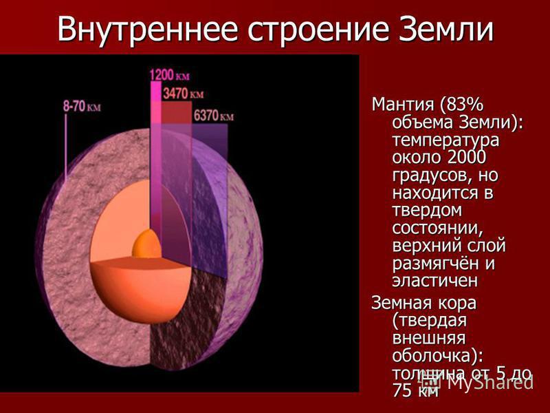 Внутреннее строение Земли Мантия (83% объема Земли): температура около 2000 градусов, но находится в твердом состоянии, верхний слой размягчён и эластичен Земная кора (твердая внешняя оболочка): толщина от 5 до 75 км