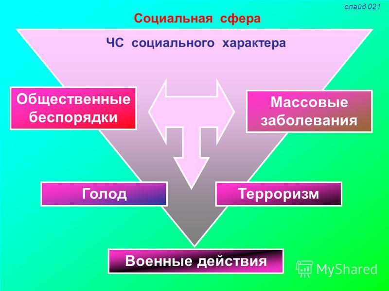 Социальная сфера ЧС социального характера Общественные беспорядки Терроризм Голод Массовые заболевания Военные действия слайд 021