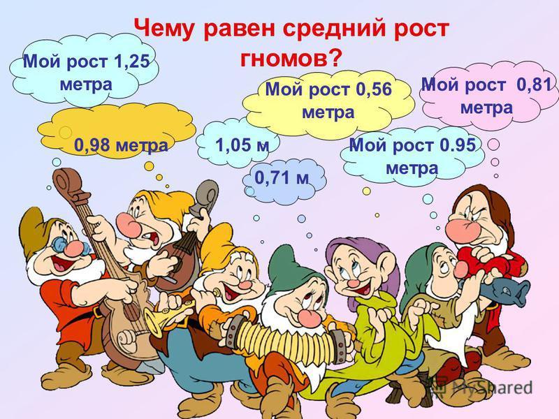 Мой рост 1,25 метра 0,98 метра 1,05 м 0,71 м Мой рост 0,56 метра Мой рост 0.95 метра Мой рост 0,81 метра Чему равен средний рост гномов?