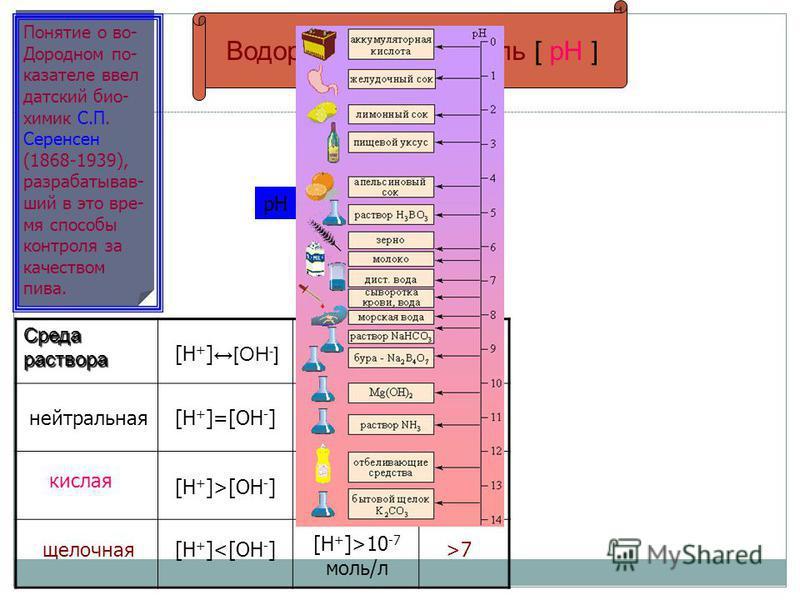 Водородный показатель [ рН ] Понятие о во- Дородном показателе ввел датский био- химик С.П. Серенсен (1868-1939), разрабатывав- шуй в это время способы контроля за качеством пива. рН = - lg[H + ] Среда раствора pH[H + ][H + ] [OH - ] нейтральная кисл