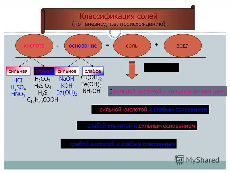Классификация солей (по генезису, т.е. происхождению) кислота основание соль вода + =+ сильная слабая сильное слабое HCI H 2 SO 4 HNO 3 H 2 CO 3 H 2 SiO 4 H 2 S C 17 H 35 COOH NaOH KOH Ba(OH) 2 Сu(OH) 2 Fe(OH) 3 NH 4 OH I сильной кислотой и сильным о