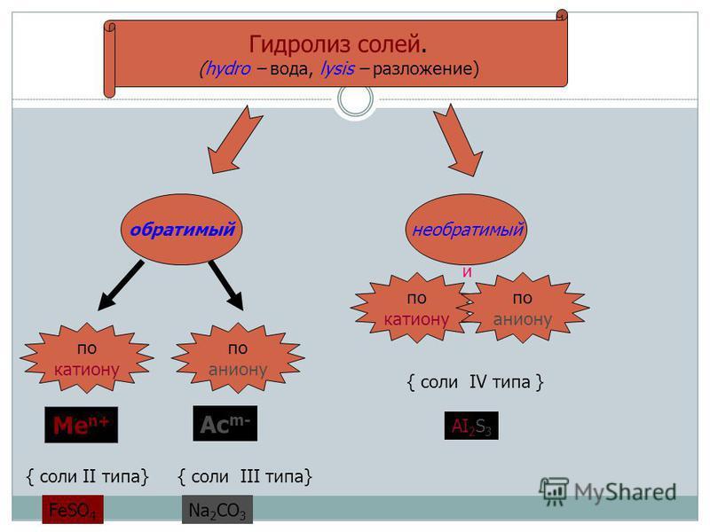 Гидролиз солей. (hydro – вода, lysis – разложение) обратимый необратимый по катиону по аниону Ме n+ { соли II типа} Ас m- { соли III типа} по катиону по аниону и { соли IV типа } FeSO 4 Na 2 CO 3 AI 2 S 3