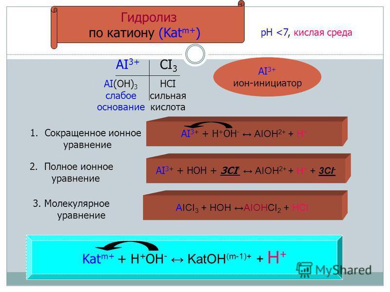 Гидролиз по катиону (Kat m+ ) рН <7, кислая среда АI 3+ CI 3 AI(OH) 3 слабое основание HCI сильная кислота AI 3+ ион-инициатор 1. Сокращенное ионное уравнение AI 3+ + H + OH - AIOH 2+ + H + 2. Полное ионное уравнение AI 3+ + HOH + 3CI - AIOH 2+ + H +