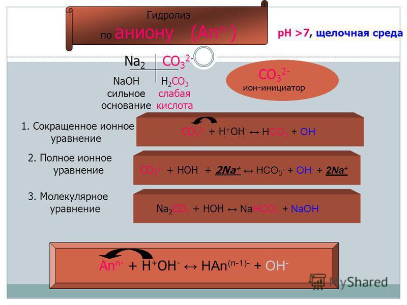 Гидролиз по аниону (An n- ) Na 2 CO 3 2- NaOH сильное основание Н 2 СО 3 слабая кислота СО 3 2- ион-инициатор 1. Сокращенное ионное уравнение CO 3 2- + H + OH - HCO 3 + OH - 2. Полное ионное уравнение CO 3 2- + HOH + 2Na + HCO 3 - + OH - + 2Na + 3. М