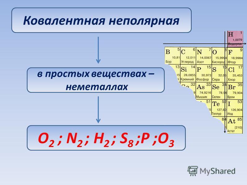 Ковалентная неполярная в простых веществах – неметаллах O 2 ; N 2 ; H 2 ; S 8 ;P ;O 3