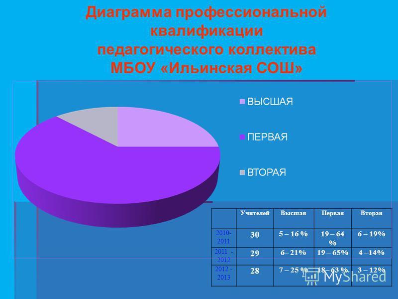 Диаграмма профессиональной квалификации педагогического коллектива МБОУ «Ильинская СОШ» Учителей ВысшаяПервая Вторая 2010- 2011 30 5 – 16 %19 – 64 % 6 – 19% 2011 - 2012 29 6– 21%19 – 65%4 –14% 2012 - 2013 28 7 – 25 %18– 63 %3 – 12%