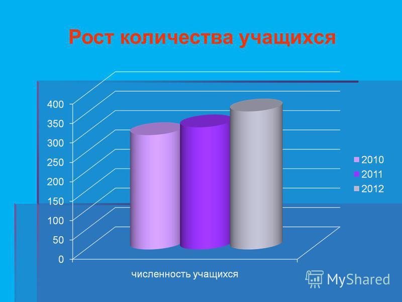 Рост количества учащихся
