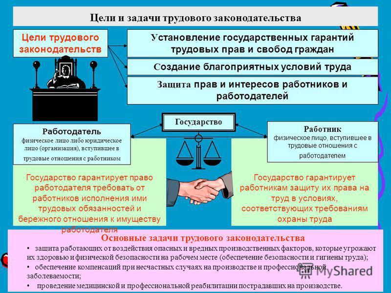 Цели и задачи трудового законодательства Основные задачи трудового законодательства защита работающих от воздействия опасных и вредных производственных факторов, которые угрожают их здоровью и физической безопасности на рабочем месте (обеспечение без