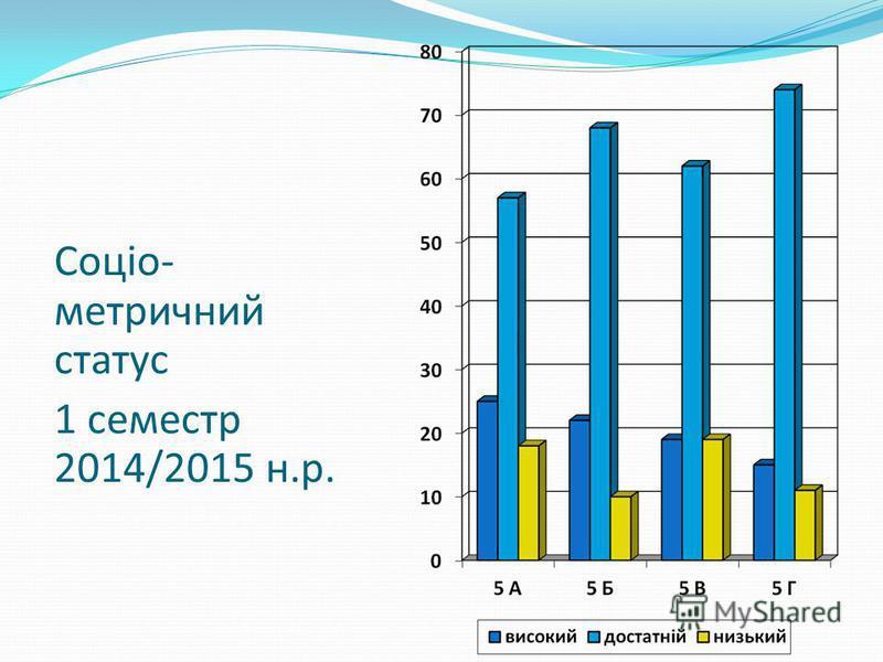 Соціо- метричний статус 1 семестр 2014/2015 н.р.