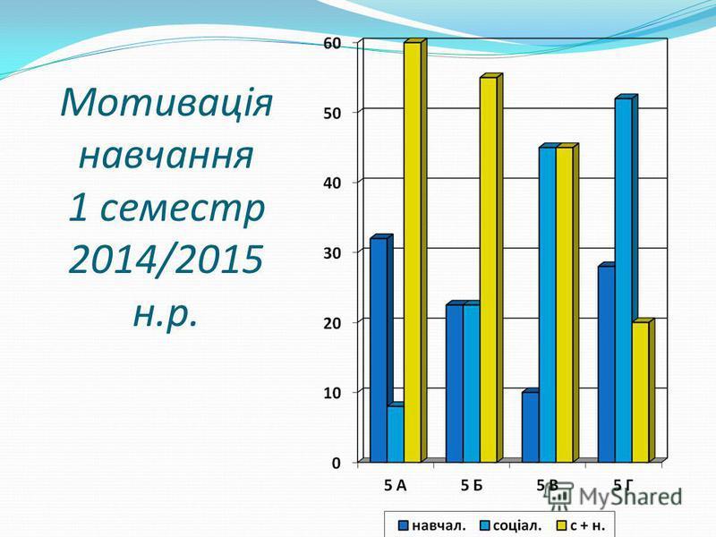 Мотивація навчання 1 семестр 2014/2015 н.р.