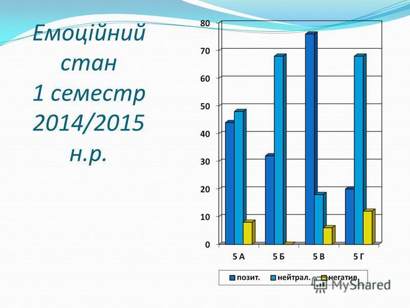 Емоційний стан 1 семестр 2014/2015 н.р.