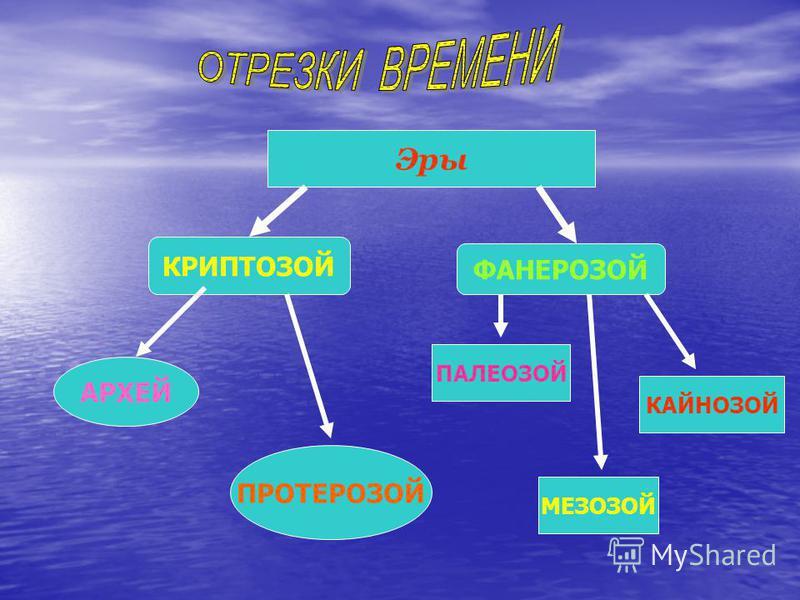 Эры КРИПТОЗОЙ ФАНЕРОЗОЙ АРХЕЙ ПРОТЕРОЗОЙ ПАЛЕОЗОЙ МЕЗОЗОЙ КАЙНОЗОЙ
