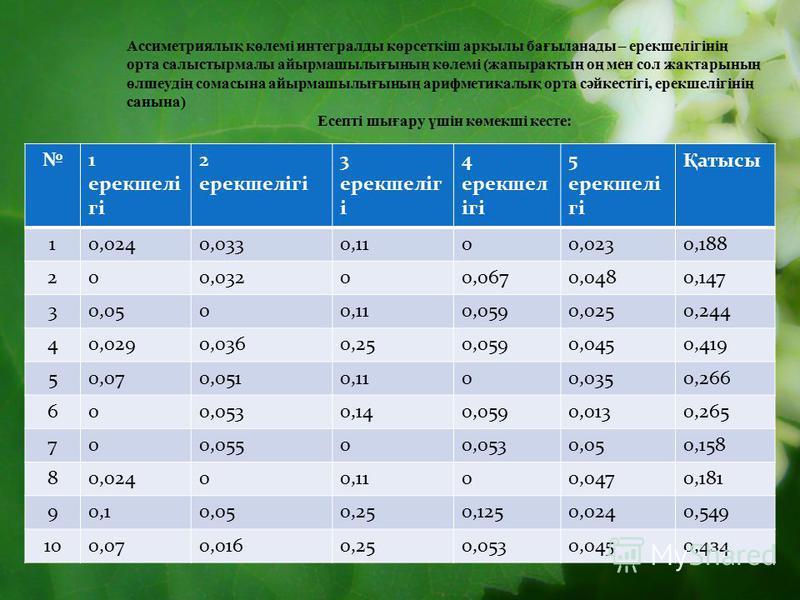 Ассиметриялық көлемі интегралды көрсеткіш арқылы бағыланады – ерекшелігінің орта салыстырмалы айырмашылығының көлемі (жапырақтың оң мен сол жақтарының өлшеудің сомасына айырмашылығының арифметикалық орта сәйкестігі, ерекшелігінің санына) Есепті шығар