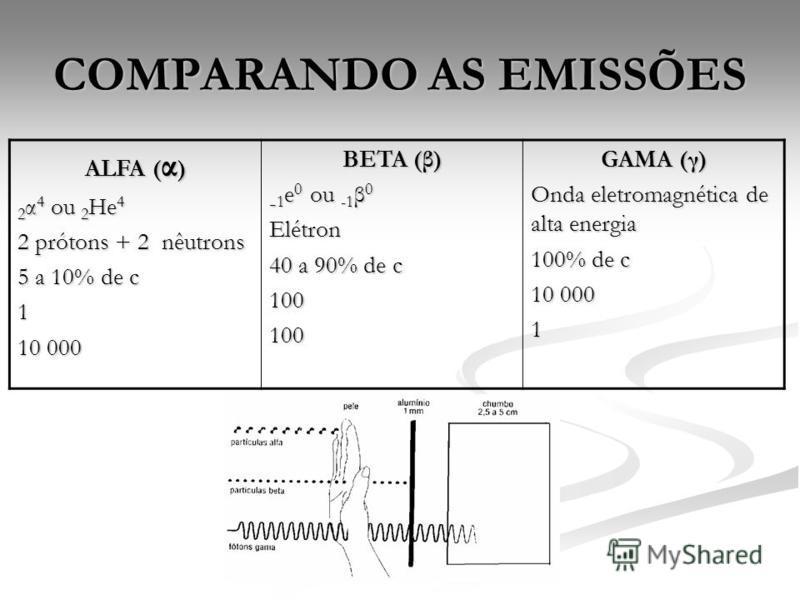 COMPARANDO AS EMISSÕES ALFA ( α ) 2 α 4 ou 2 He 4 2 prótons + 2 nêutrons 5 a 10% de c 1 10 000 BETA (β) - 1 e 0 ou -1 β 0 Elétron 40 a 90% de c 100100 GAMA (γ) Onda eletromagnética de alta energia 100% de c 10 000 1