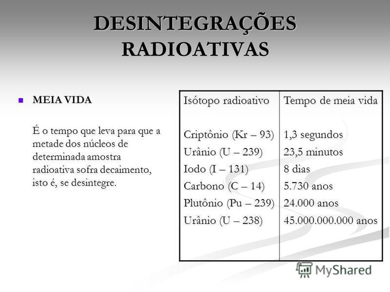 DESINTEGRAÇÕES RADIOATIVAS MEIA VIDA MEIA VIDA É o tempo que leva para que a metade dos núcleos de determinada amostra radioativa sofra decaimento, isto é, se desintegre. Isótopo radioativo Criptônio (Kr – 93) Urânio (U – 239) Iodo (I – 131) Carbono