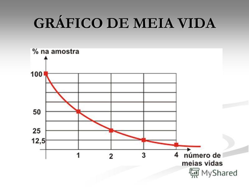 GRÁFICO DE MEIA VIDA