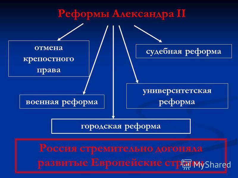 Реформы Александра II отмена крепостного права судебная реформа университетская реформа военная реформа городская реформа Россия стремительно догоняла развитые Европейские страны