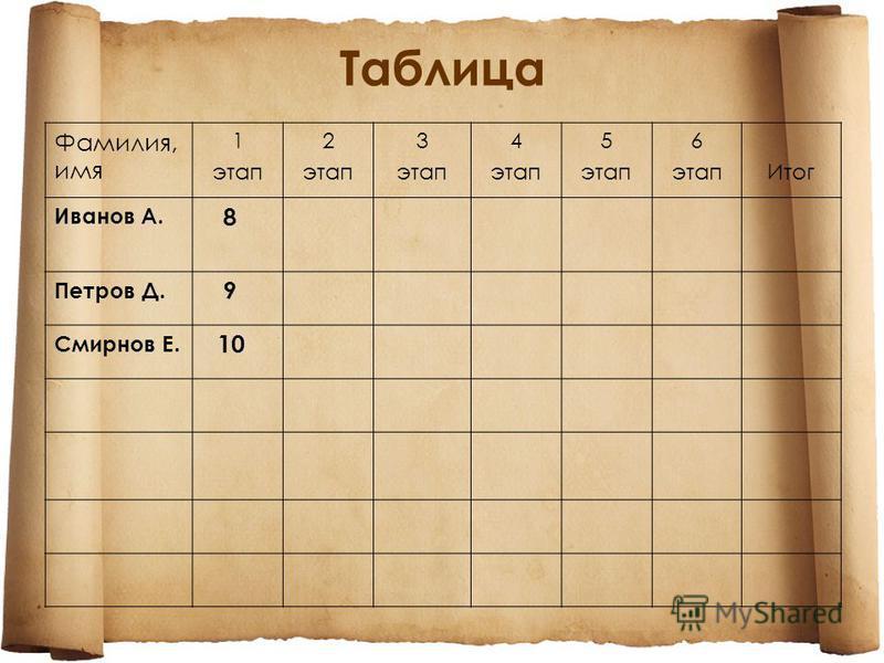 Таблица Фамилия, имя 1 этап 2 этап 3 этап 4 этап 5 этап 6 этап Итог Иванов А. 8 Петров Д. 9 Смирнов Е. 10