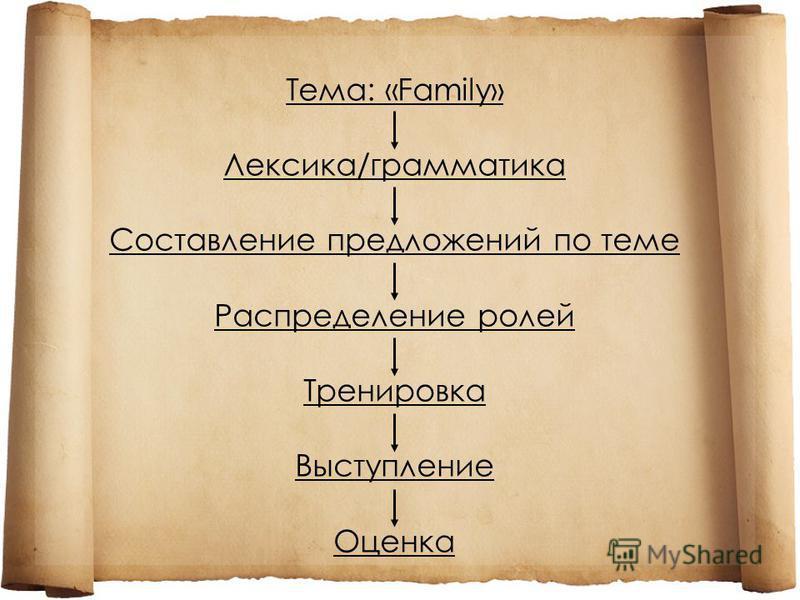 Тема: «Family» Лексика/грамматика Составление предложений по теме Распределение ролей Тренировка Выступление Оценка