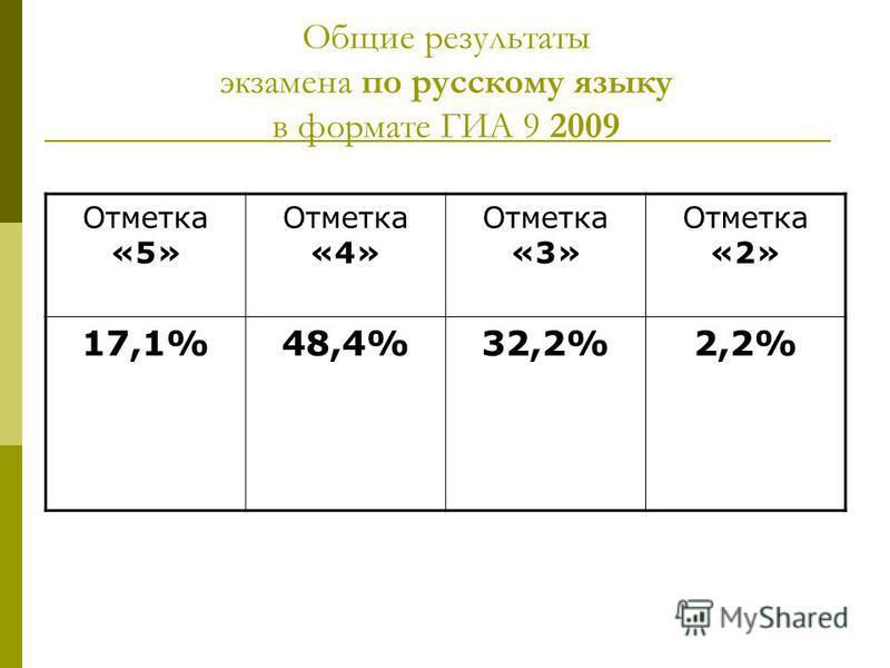Общие результаты экзамена по русскому языку в формате ГИА 9 2009 Отметка «5» Отметка «4» Отметка «3» Отметка «2» 17,1%48,4%32,2%2,2%