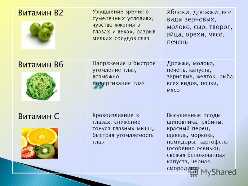 Витамин В2 Ухудшение зрения в сумеречных условиях, чувство жжения в глазах и веках, разрыв мелких сосудов глаз Яблоки, дрожжи, все виды зерновых, молоко, сыр, творог, яйца, орехи, мясо, печень Витамин В6 Напряжение и быстрое утомление глаз, возможно