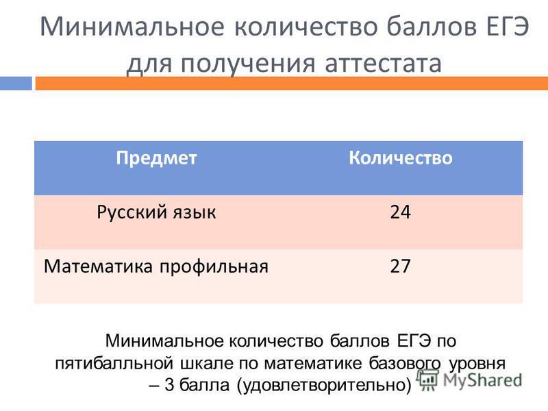 Минимальное количество баллов ЕГЭ для получения аттестата Предмет Количество Русский язык 24 Математика профильная 27 Минимальное количество баллов ЕГЭ по пятибалльной шкале по математике базового уровня – 3 балла (удовлетворительно)