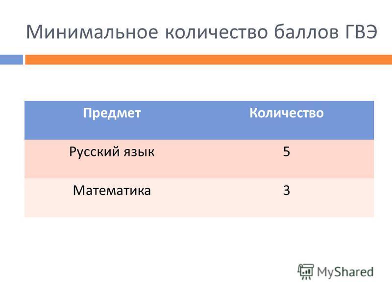 Минимальное количество баллов ГВЭ Предмет Количество Русский язык 5 Математика 3