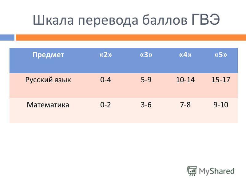 Шкала перевода баллов ГВЭ Предмет «2»«3»«4»«5» Русский язык 0-45-910-1415-17 Математика 0-23-67-89-10