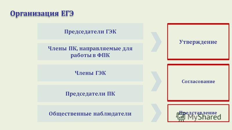 Организация ЕГЭ Председатели ГЭК Члены ПК, направляемые для работы в ФПК Члены ГЭК Председатели ПКОбщественные наблюдатели Утверждение Согласование Представление