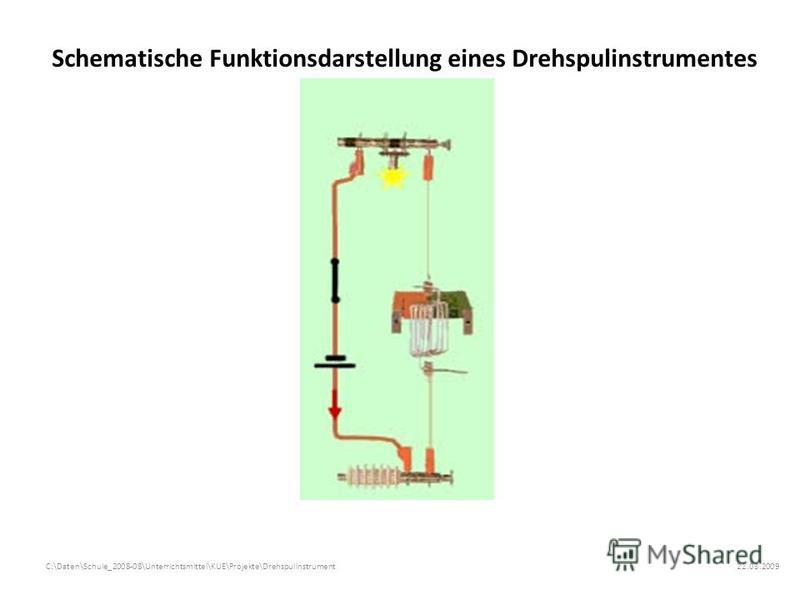 22.03.2009C:\Daten\Schule_2008-08\Unterrichtsmittel\KUE\Projekte\Drehspulinstrument Schematische Funktionsdarstellung eines Drehspulinstrumentes