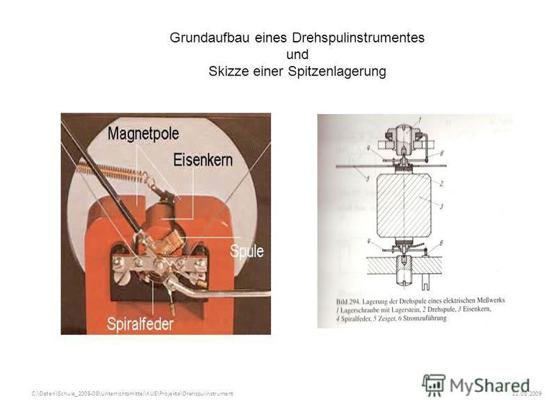 22.03.2009C:\Daten\Schule_2008-08\Unterrichtsmittel\KUE\Projekte\Drehspulinstrument Grundaufbau eines Drehspulinstrumentes und Skizze einer Spitzenlagerung