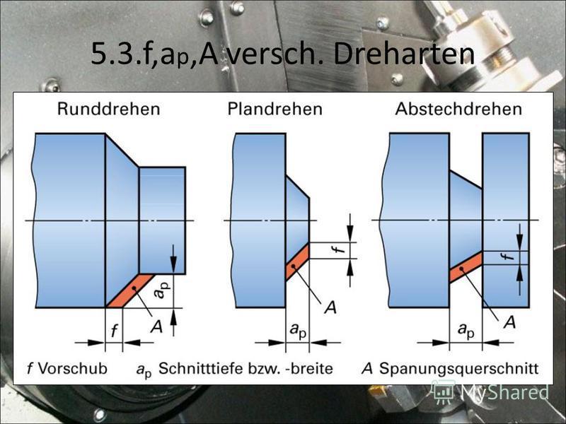 5.3.f,a p,A versch. Dreharten