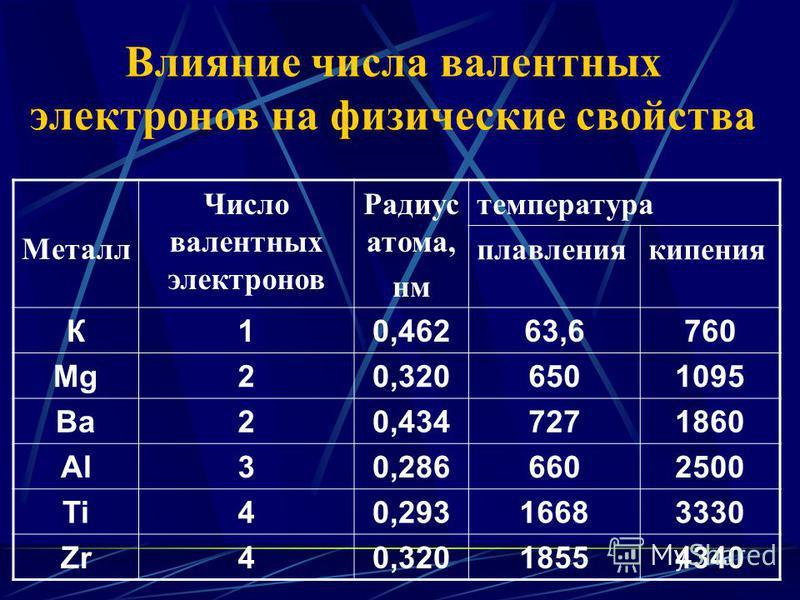 Влияние числа валентных электронов на физические свойства Металл Число валентных электронов Радиус атома, нм температура плавления кипения К10,46263,6760 Mg20,3206501095 Ba20,4347271860 Al30,2866602500 Ti40,29316683330 Zr40,32018554340
