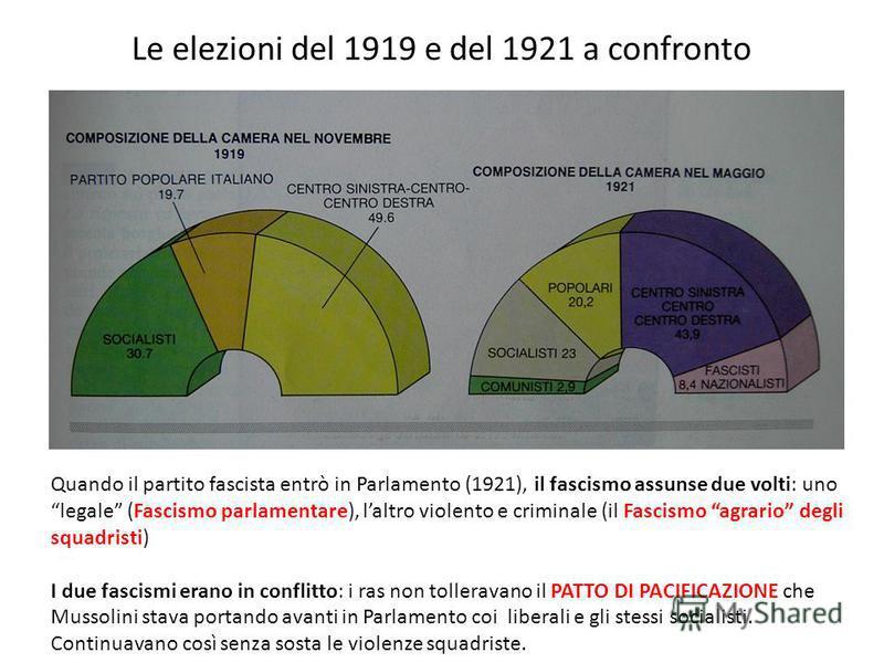 Le elezioni del 1919 e del 1921 a confronto Quando il partito fascista entrò in Parlamento (1921), il fascismo assunse due volti: uno legale (Fascismo parlamentare), laltro violento e criminale (il Fascismo agrario degli squadristi) I due fascismi er