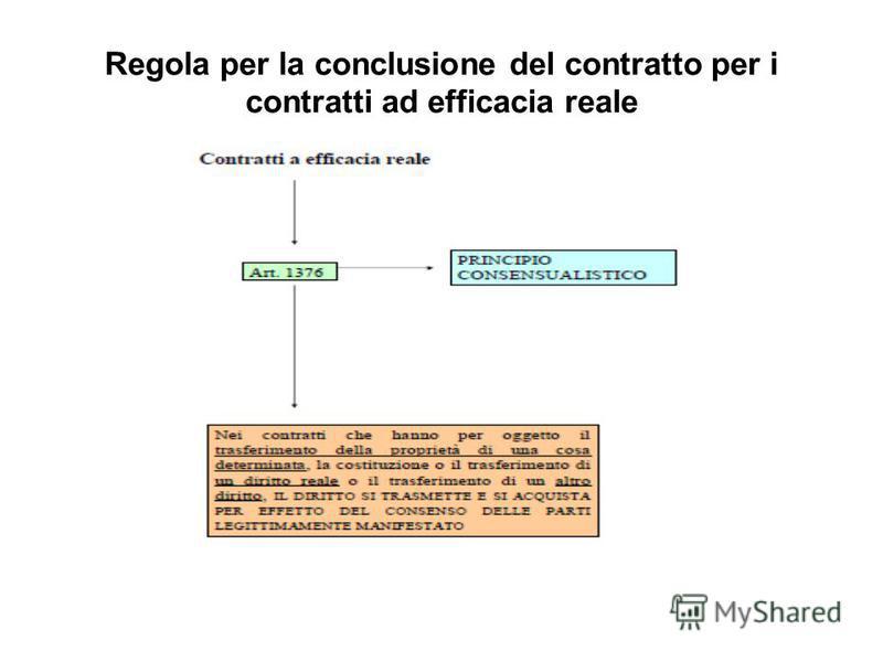 Regola per la conclusione del contratto per i contratti ad efficacia reale