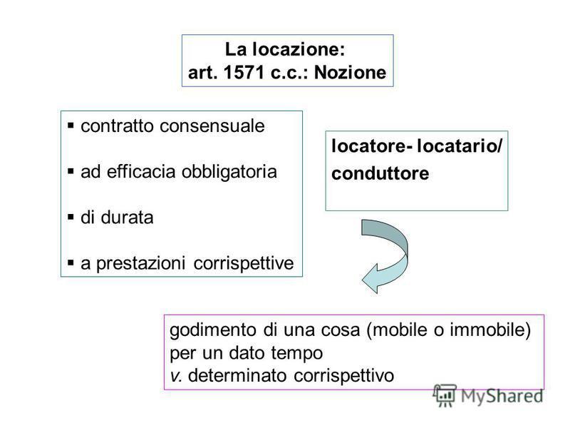 La locazione: art. 1571 c.c.: Nozione contratto consensuale ad efficacia obbligatoria di durata a prestazioni corrispettive godimento di una cosa (mobile o immobile) per un dato tempo v. determinato corrispettivo locatore- locatario/ conduttore