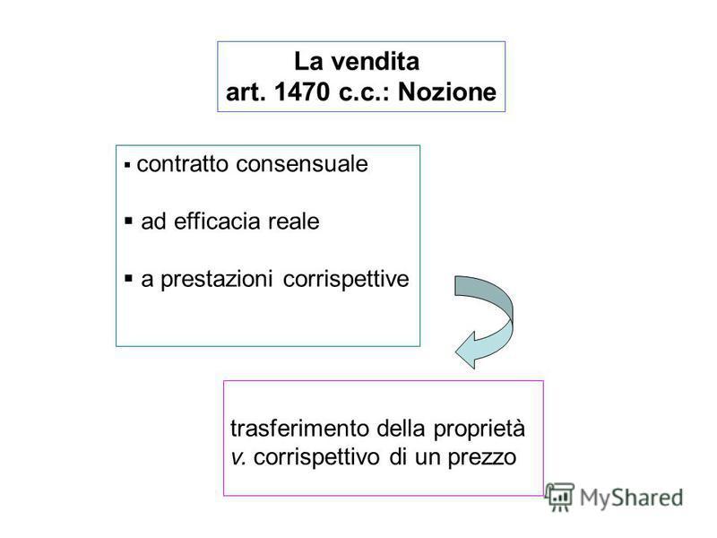 La vendita art. 1470 c.c.: Nozione contratto consensuale ad efficacia reale a prestazioni corrispettive trasferimento della proprietà v. corrispettivo di un prezzo