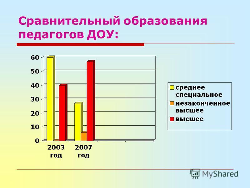 Сравнительный образования педагогов ДОУ: