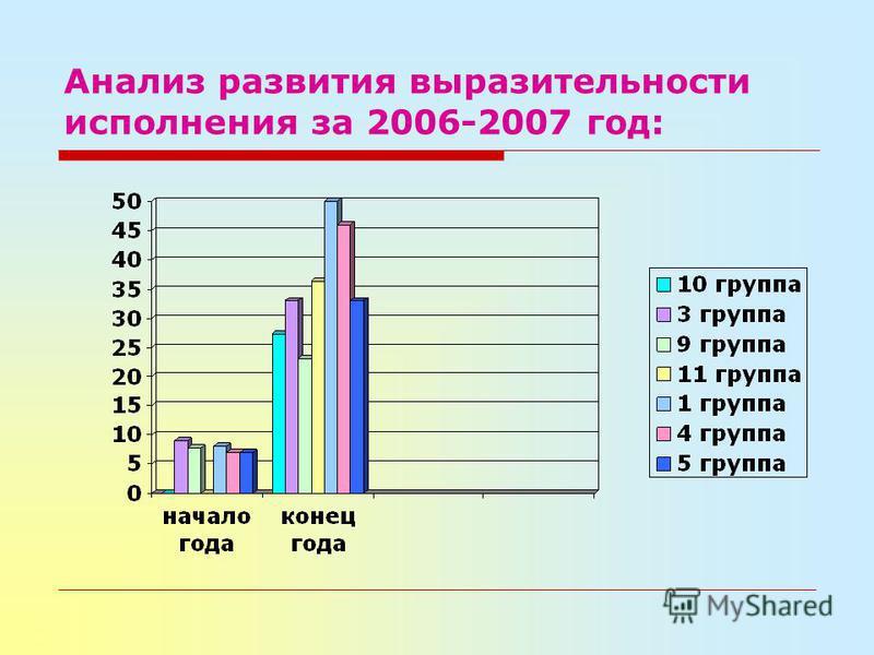 Анализ развития выразительности исполнения за 2006-2007 год: