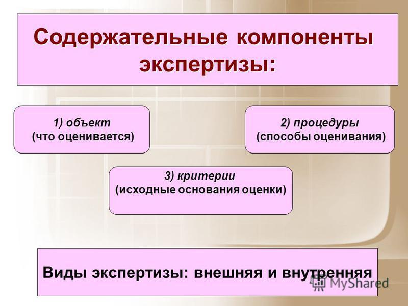 Содержательные компоненты экспертизы: 1) объект (что оценивается) 2) процедуры (способы оценивания) 3) критерии (исходные основания оценки) Виды экспертизы: внешняя и внутренняя