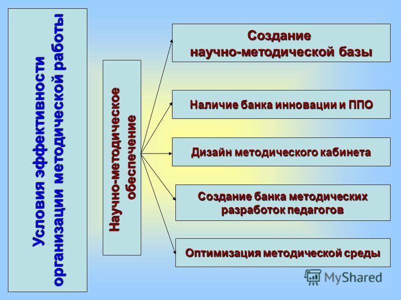 Формы и Методы Методической Работы в Доу