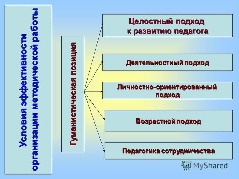 Возрастной подход Целостный подход к развитию педагога Деятельностный подход Личностно-ориентированный подход Педагогика сотрудничества Условия эффективности организации методической работы Гуманистическая позиция