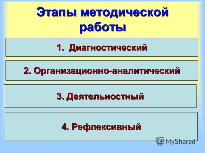 Этапы методической работы 1. Диагностический 2. Организационно-аналитический 3. Деятельностный 4. Рефлексивный