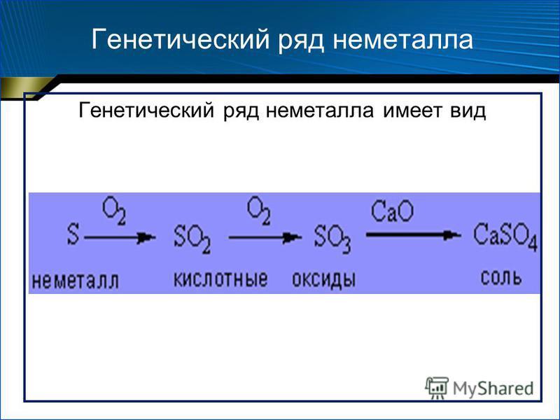 Генетический ряд неметалла Генетический ряд неметалла имеет вид
