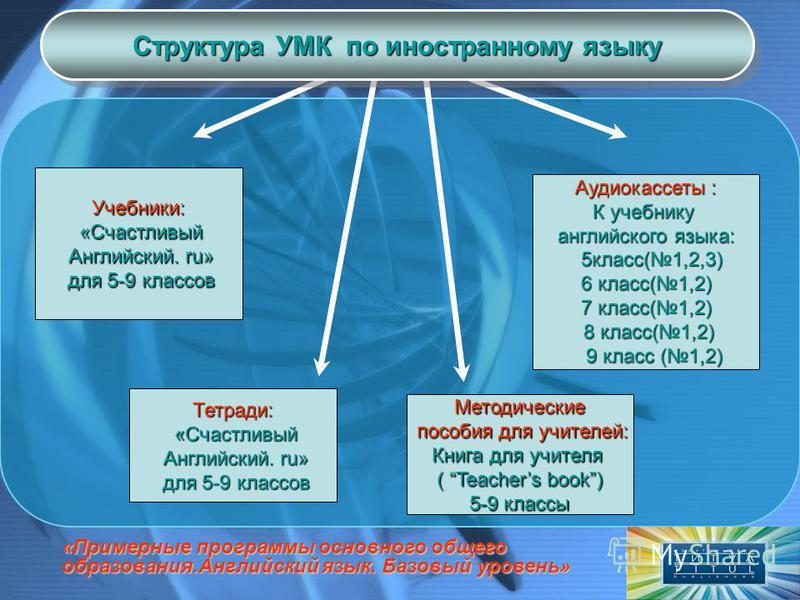 Учебники: Учебники: «Счастливый «Счастливый Английский. ru» Английский. ru» для 5-9 классов для 5-9 классов Тетради: Тетради: «Счастливый «Счастливый Английский. ru» Английский. ru» для 5-9 классов для 5-9 классов Аудиокассеты : К учебнику английског