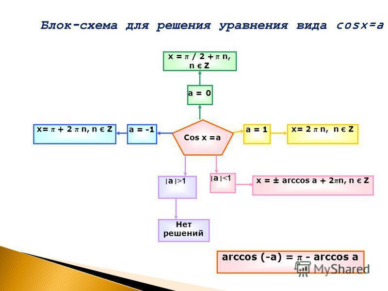 Cos х =а х = π / 2 + π n, n є Z а = 0 а = -1 х= π + 2 π n, n є Zх= 2 π n, n є Zа = 1 ׀ а ׀ > 1 Нет решений ׀ а ׀ < 1 х = ± arccos а + 2 π n, n є Z аrcсos (-а) = π - аrcсos а Блок-схема для решения уравнения вида cosx=a