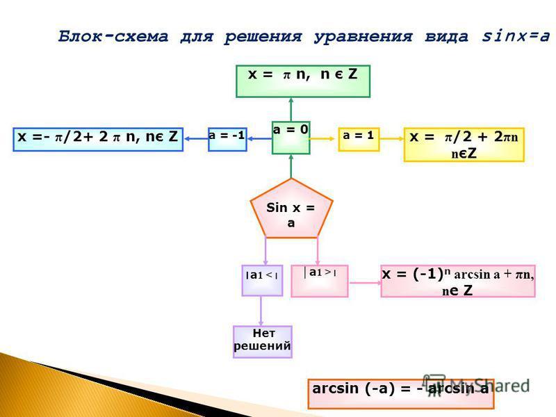 Блок-схема для решения уравнения вида sinx=a а ׀ < 1 Sin х = а х = π n, n є Z а = 0 а = -1 х =- π /2+ 2 π n, nє Zх = π /2 + 2 πn n єZ а = 1 ׀ а ׀ > 1 Нет решений х = (-1) n arcsin a + πn, n е Z аrcsin (-а) = - аrcsin а