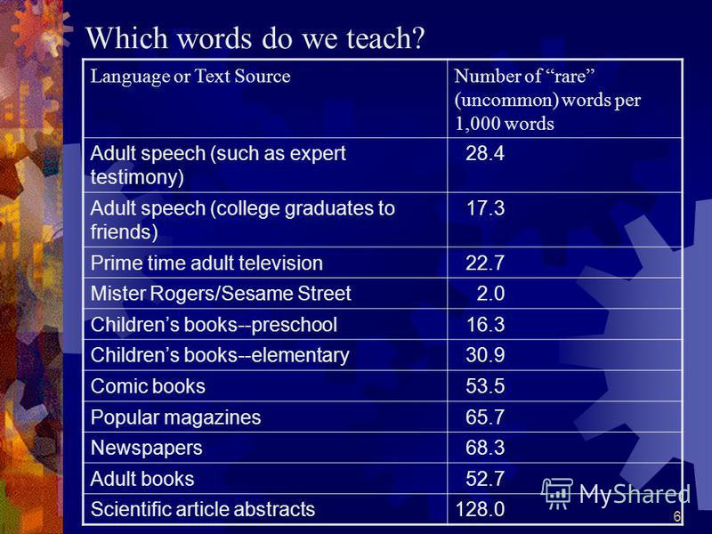 6 Which words do we teach? Language or Text SourceNumber of rare (uncommon) words per 1,000 words Adult speech (such as expert testimony) 28.4 Adult speech (college graduates to friends) 17.3 Prime time adult television 22.7 Mister Rogers/Sesame Stre