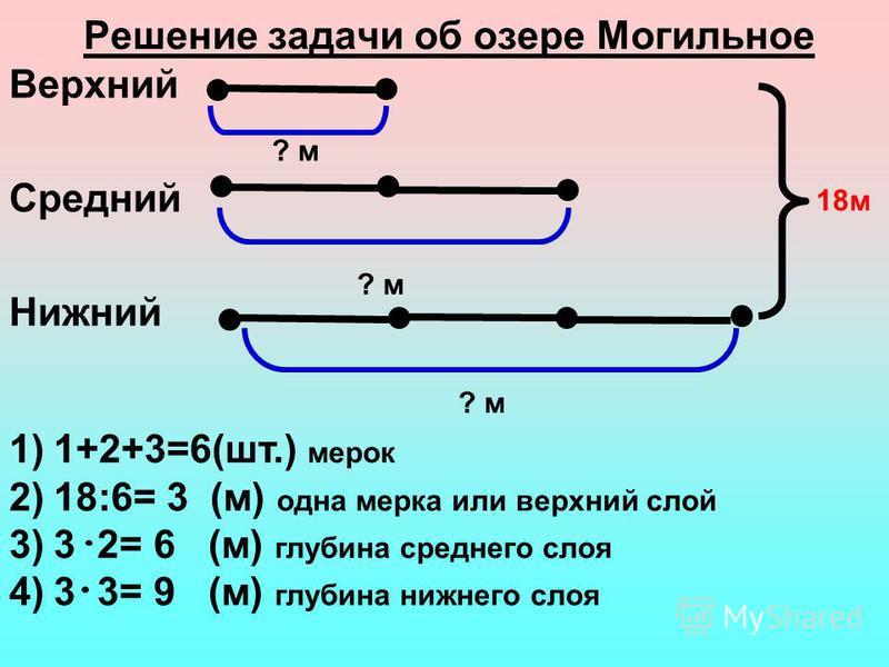 Решение задачи об озере Могильное Верхний Средний Нижний ? м 18 м 1)1+2+3=6(шт.) мерок 2)18:6= 3 (м) одна мерка или верхний слой 3)3 2= 6 (м) глубина среднего слоя 4)3 3= 9 (м) глубина нижнего слоя ? м